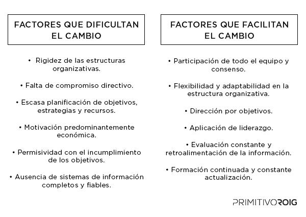 Factores del cambio